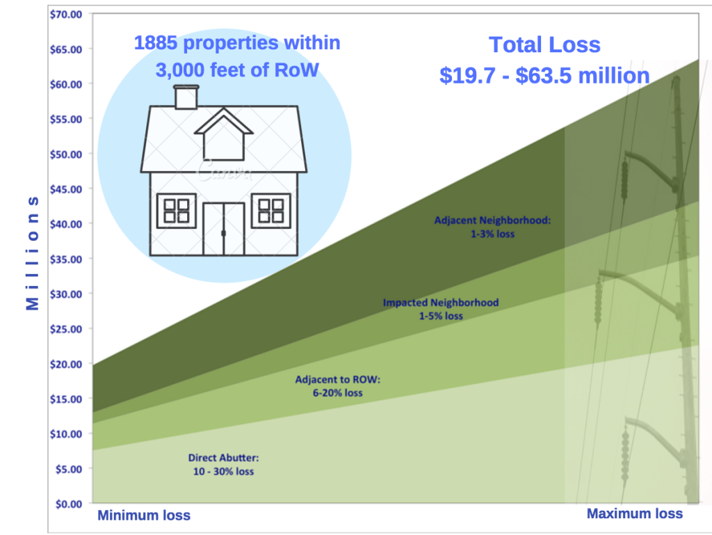 Property value slide pic